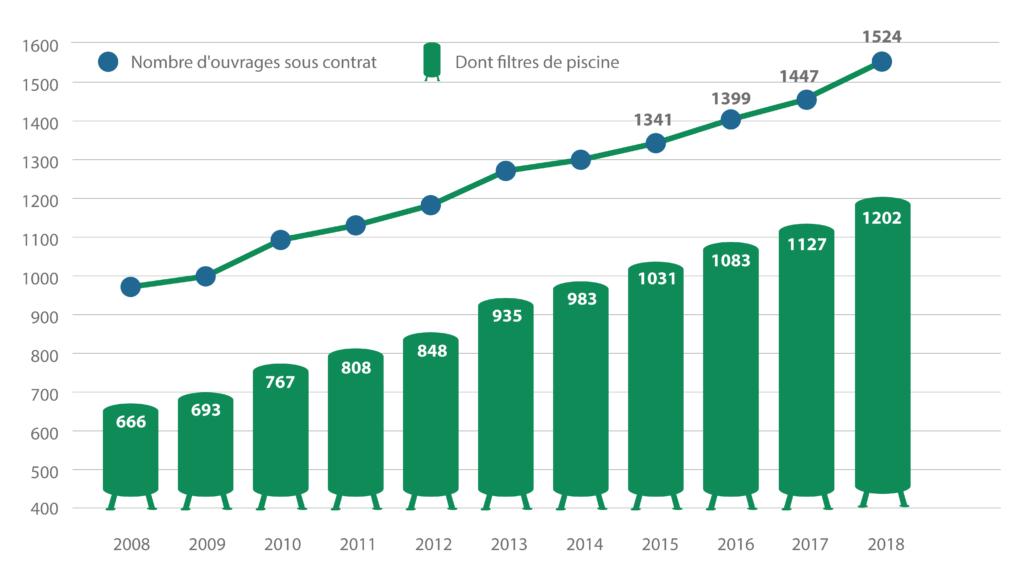 Evolution du nombre d'ouvrages sous contrat